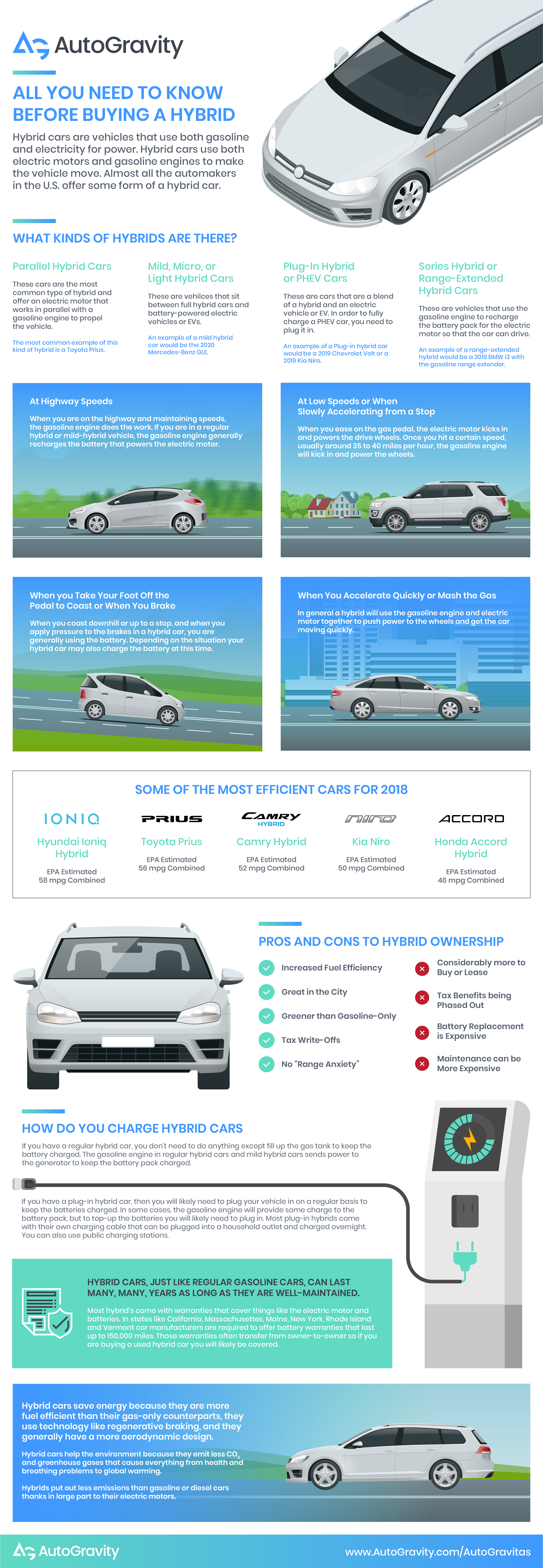 Hybrid Cars – All You Need to Know Before Buying One - AutoGravity
