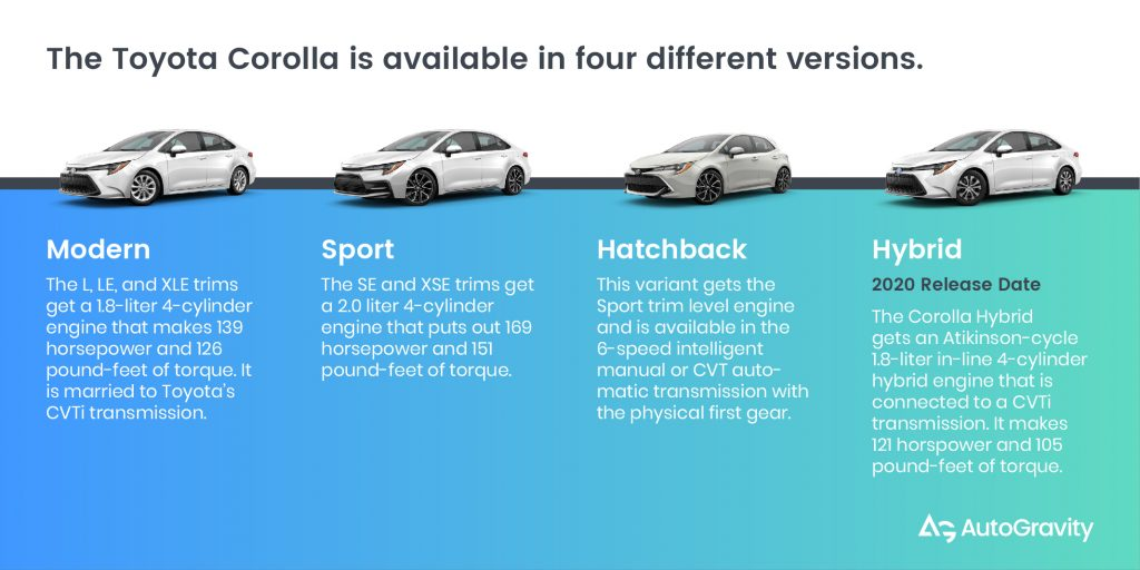 The Corolla is available in four versions: Modern, Sport, Hatchback, Hybrid