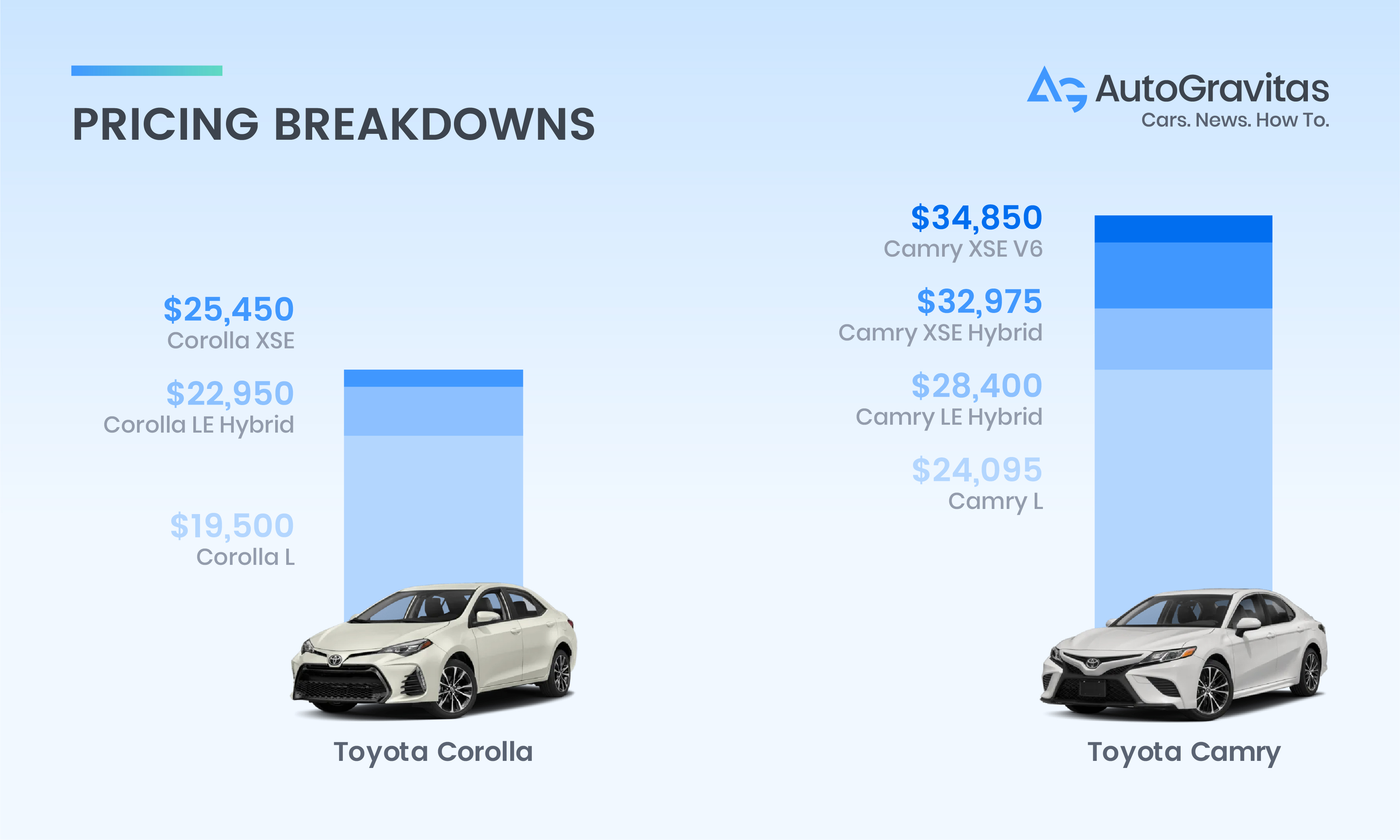 Camry vs Corolla price comparison graph