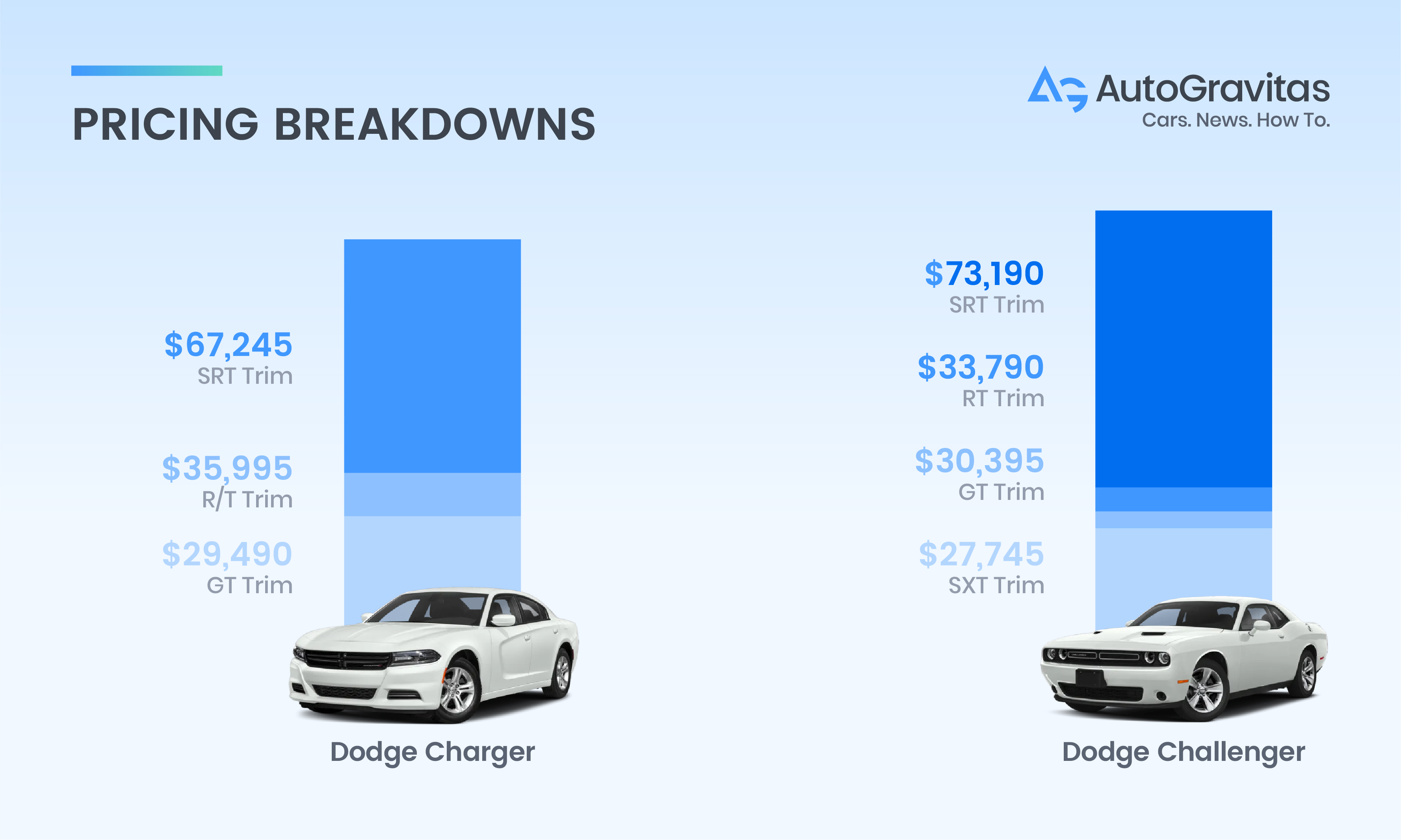Charger Vs Challenger >> Dodge Charger Vs Dodge Challenger Which Car Is Right For