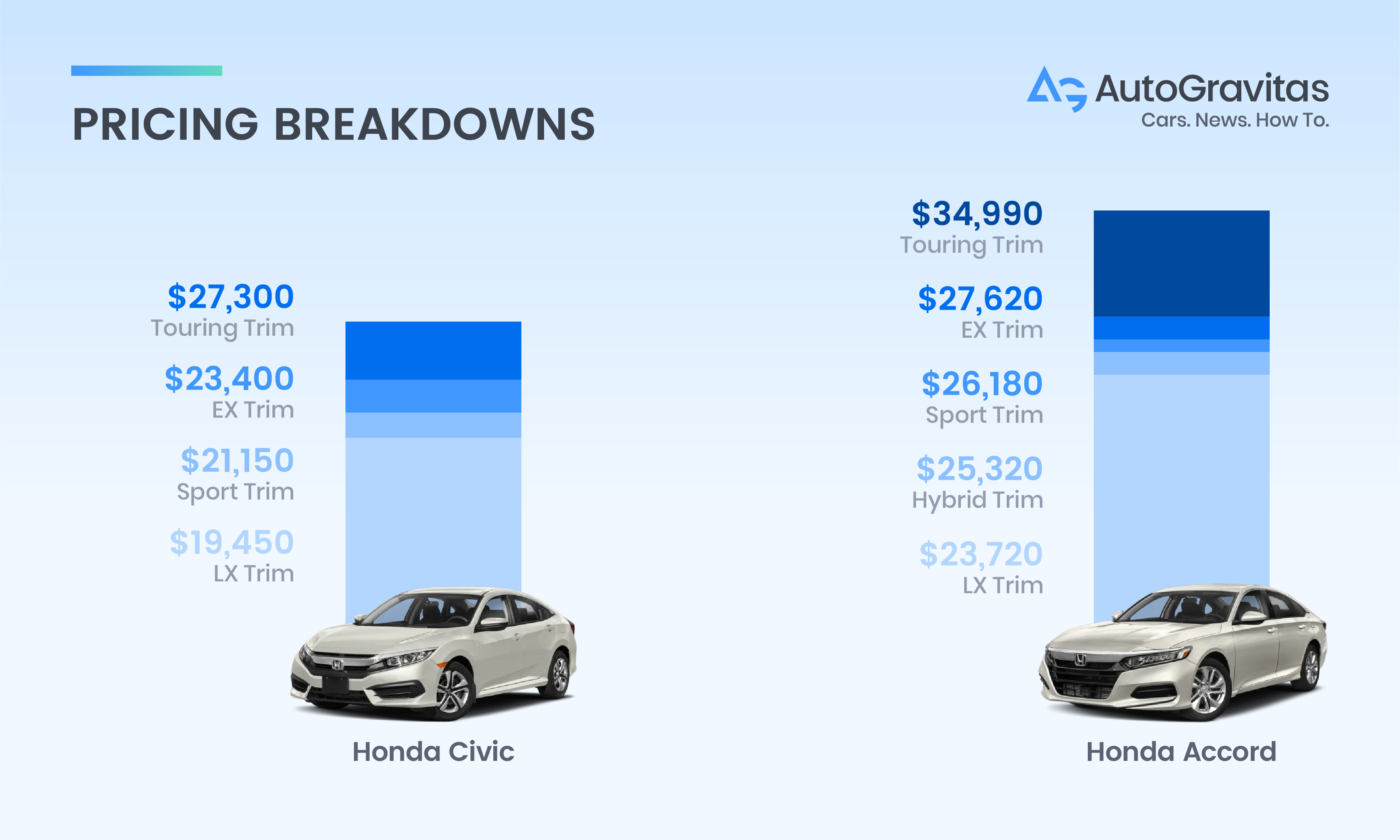 Civic vs Accord price comparison graph