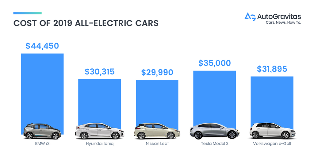 chart showing range of 2019 electric cars
