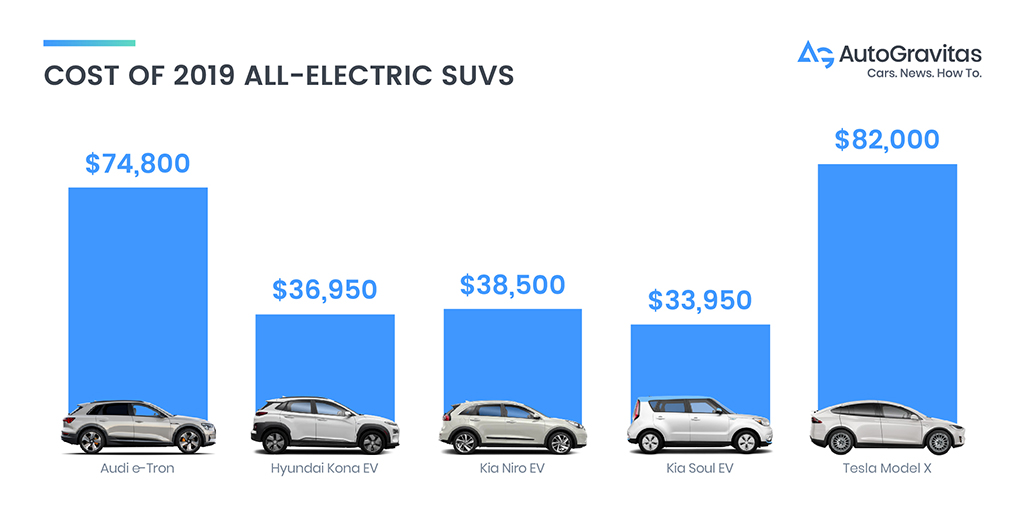 chart showing the cost of 2019 all-electric suvs