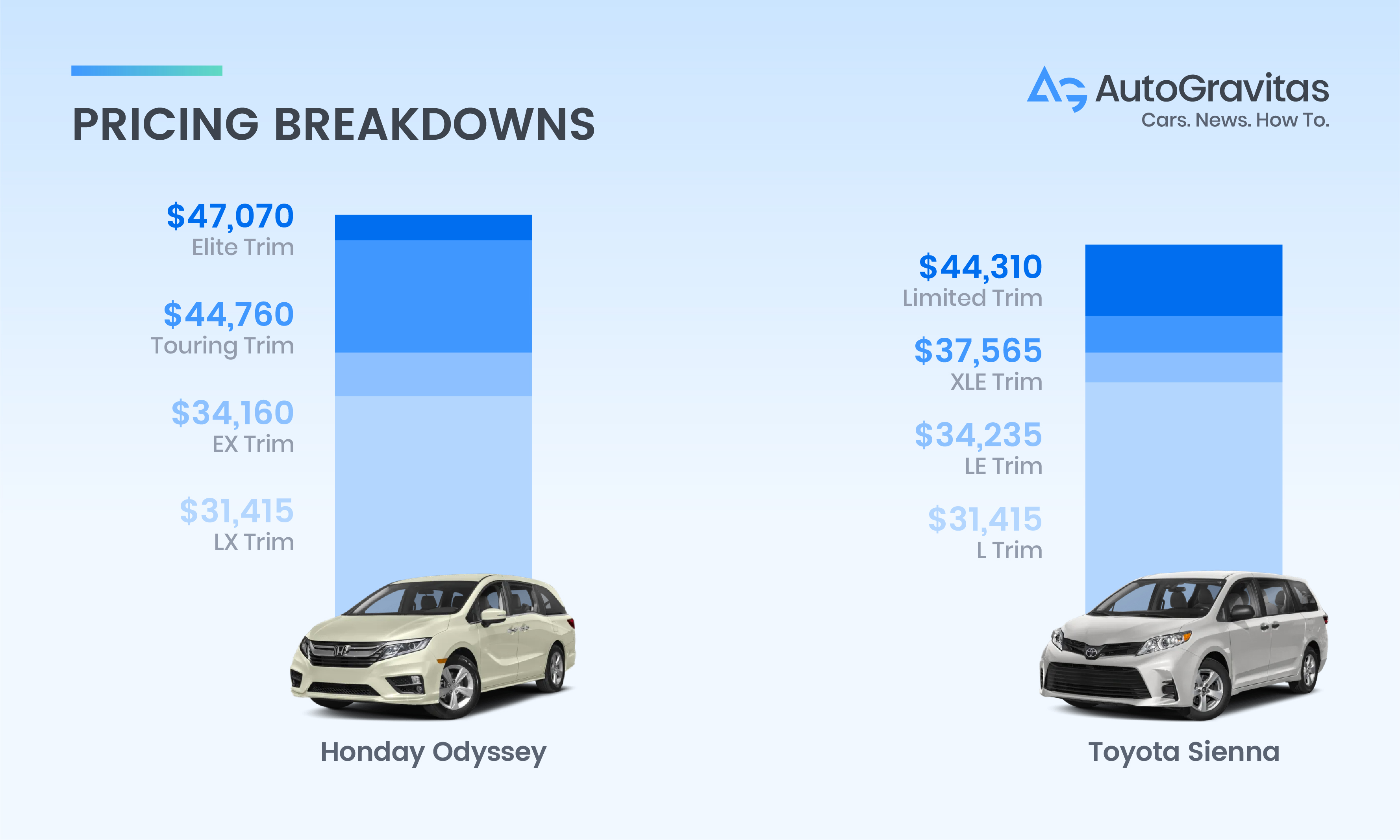 Odyssey vs Sienna price comparison graph