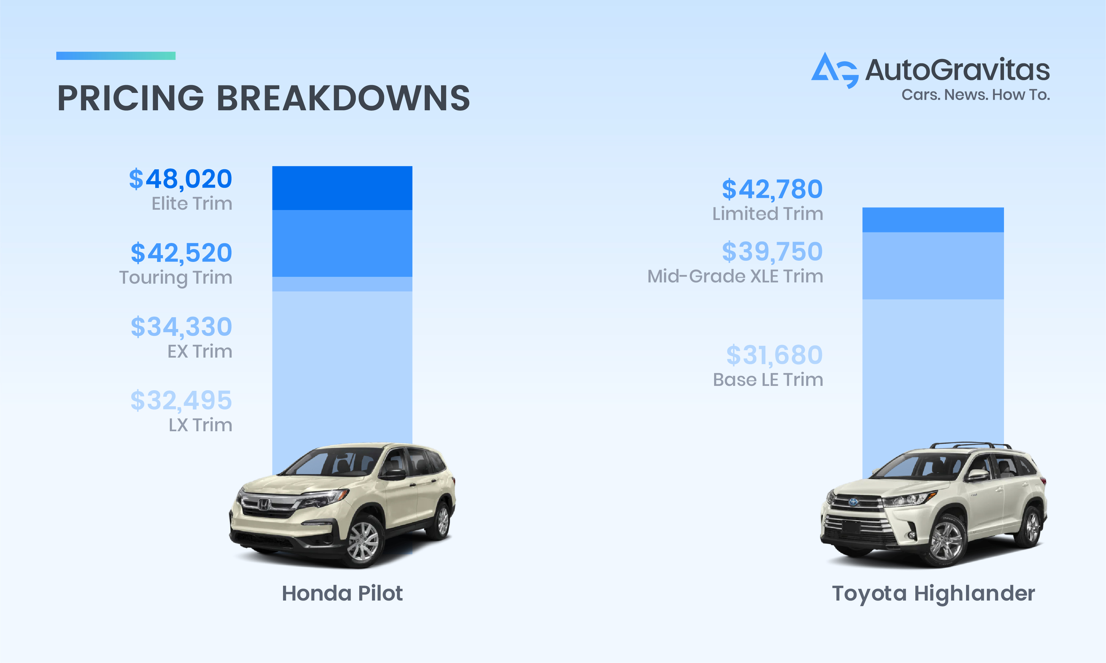 Pilot Vs Highlander >> Honda Pilot Vs Toyota Highlander Which Car Is Right For Me