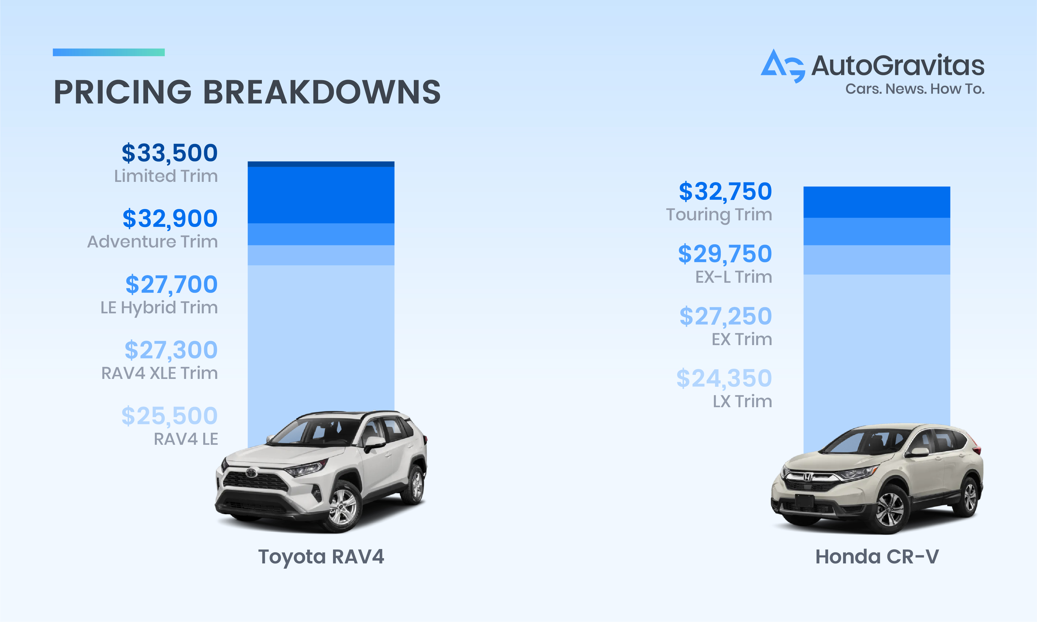 RAV4 vs CR-V price comparison graph
