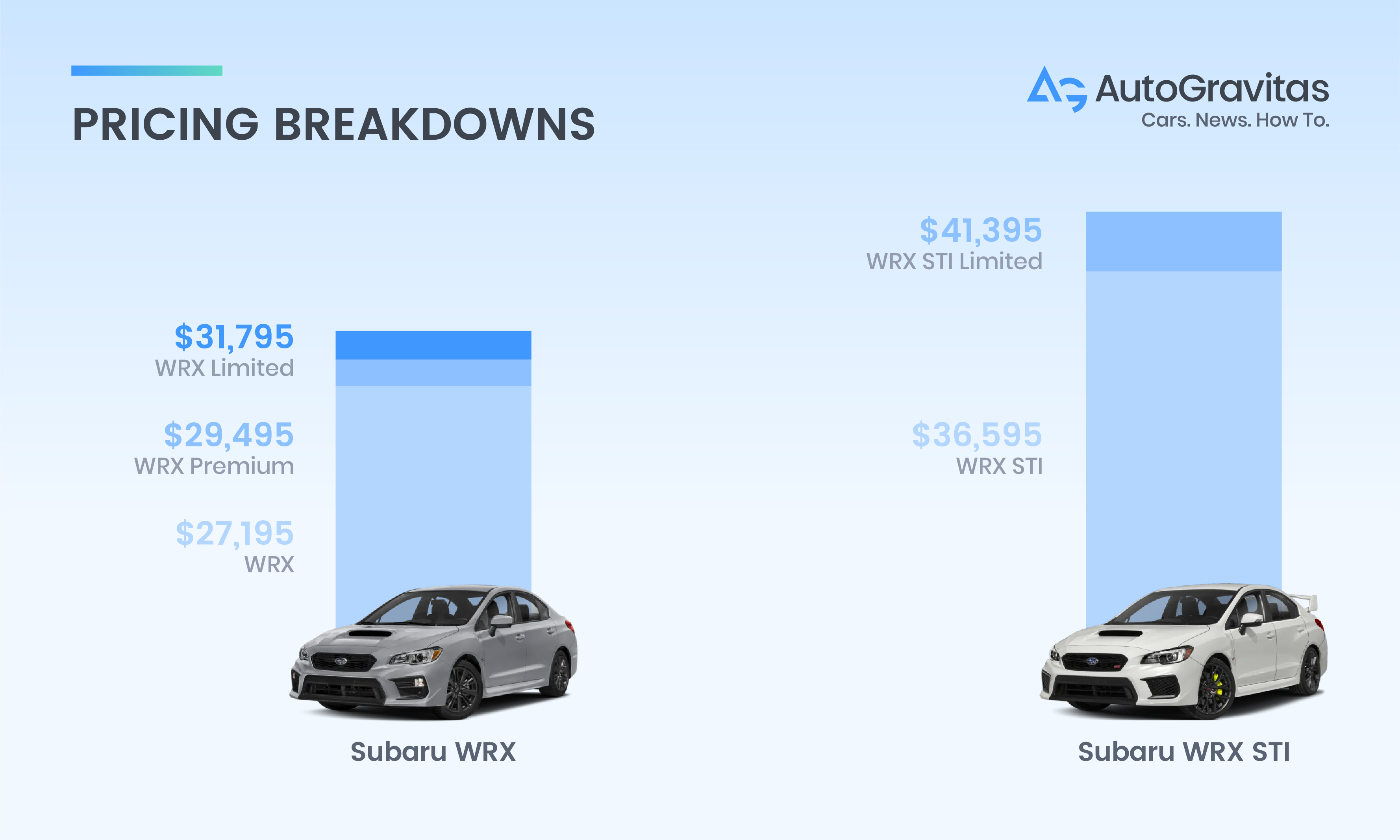 Difference Between Wrx And Sti >> Subaru Wrx Vs Subaru Wrx Sti Which Car Is Right For Me